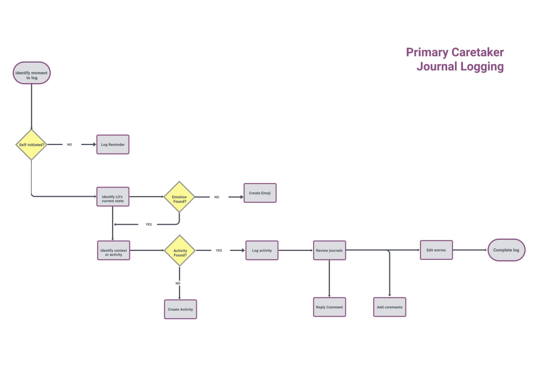 Journal-Logging-1